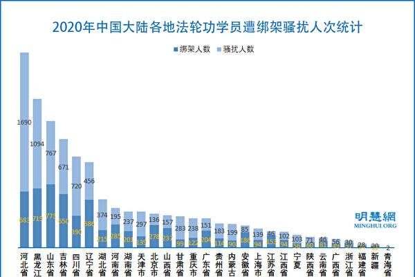 2020年中國大陸各地法輪功學員遭綁架騷擾人次統計示意圖。(明慧網)