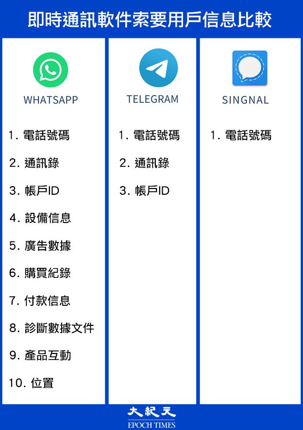 替代WhatsApp爆紅 通訊軟件Signal為何方神聖?