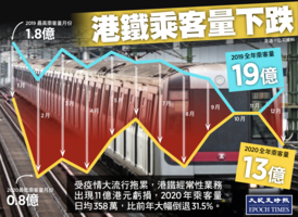港鐵發盈警後股價跌3.3%   去年乘客量降逾三成