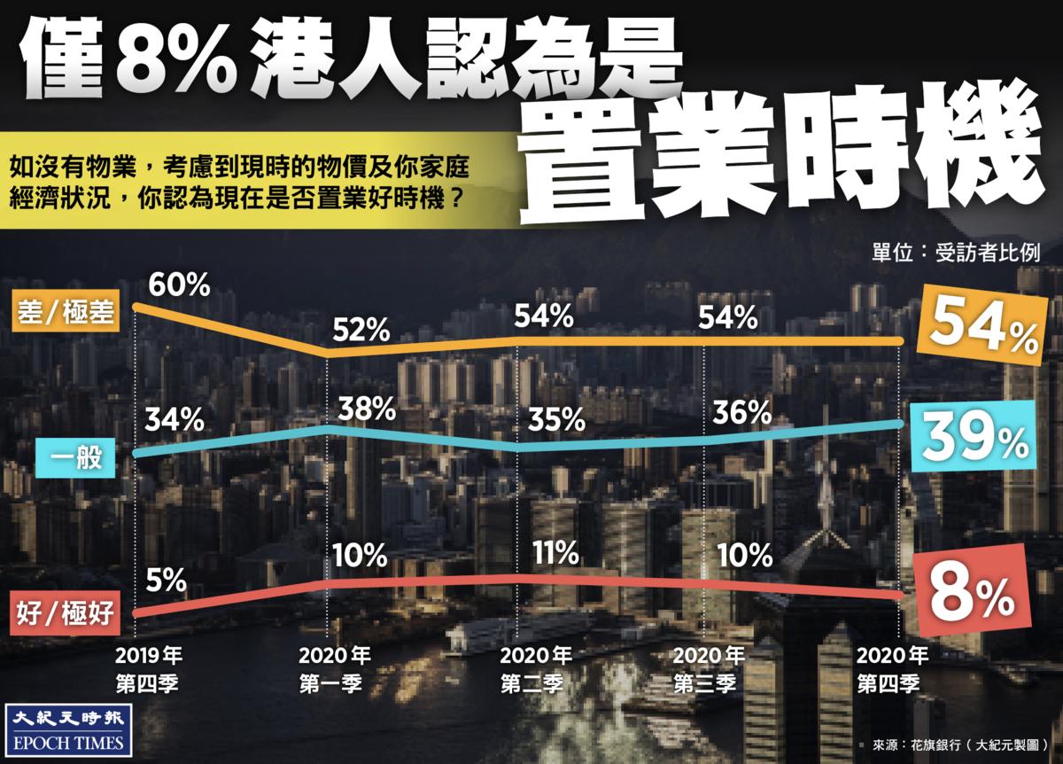 花旗第四季置業調查報告出爐,僅8%受訪者認為是置業好/極好時機,但估計樓價會上升的有22%。(大紀元製圖)