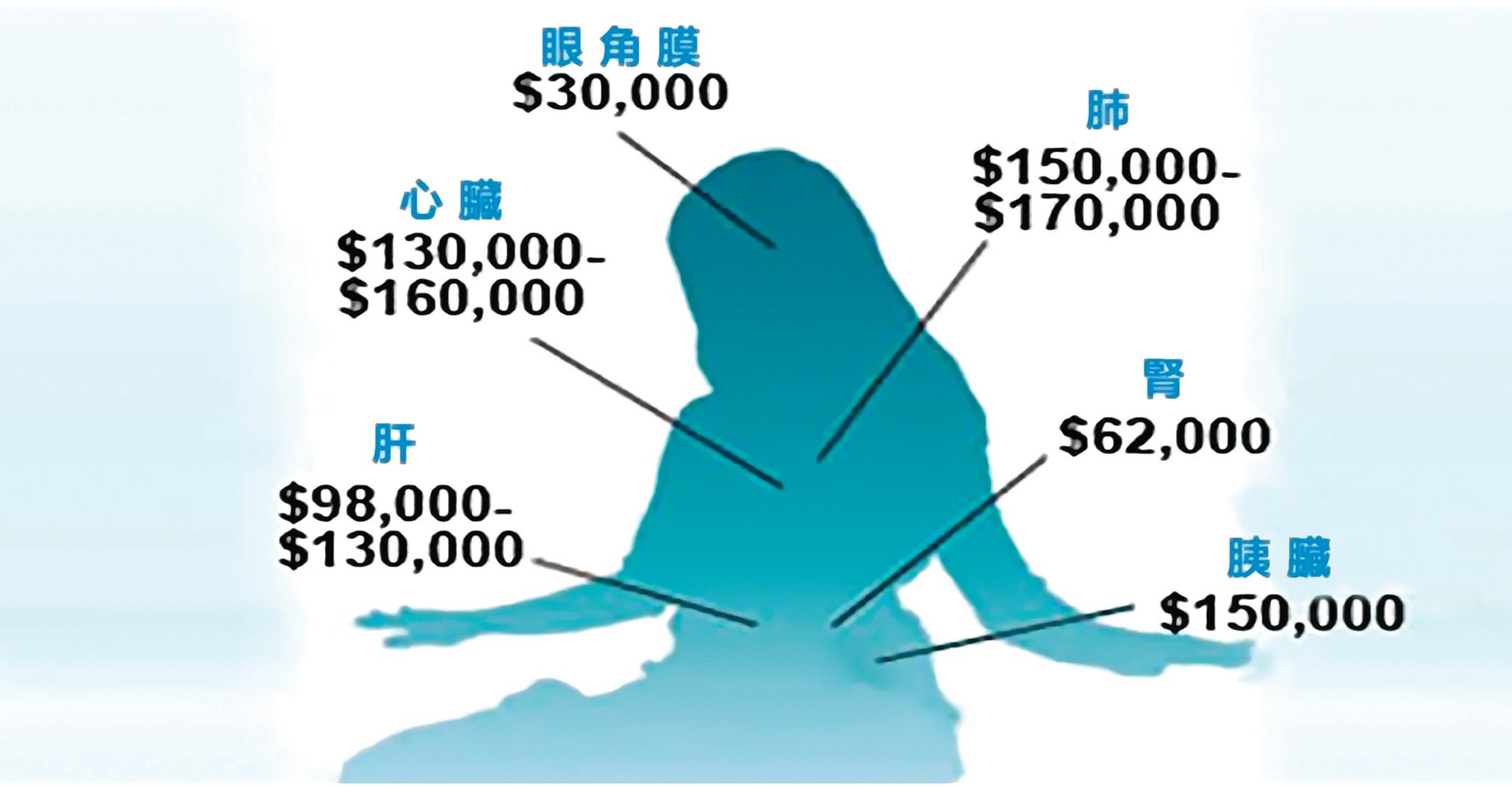 中共活摘法輪功學員器官,謀取暴利。圖為中國大陸的器官買賣價格。(網絡圖片)