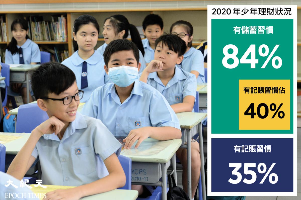 昨天(1月28日)香港會計師公會公佈「2020年少年理財調查」結果,發現84%的受訪學生有儲蓄習慣,有記賬習慣的僅有35%。(來源: 香港會計師公會/大紀元製圖)