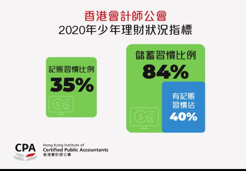 香港會計師公會:八成中小學生有儲蓄習慣