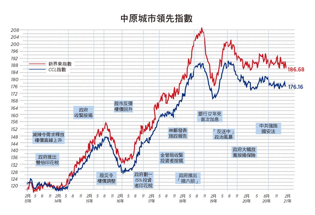 反映二手樓價走勢的中原城市領先指數(CCL)最新報176.16,按周再微跌0.2%。(大紀元製圖)