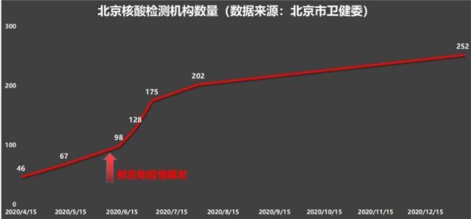 北京核酸檢測機構數量。(網頁截圖)