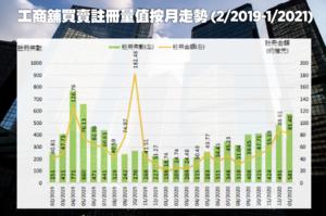美聯:撤辣及新盤帶動下   1月工商舖註冊增18%至581宗