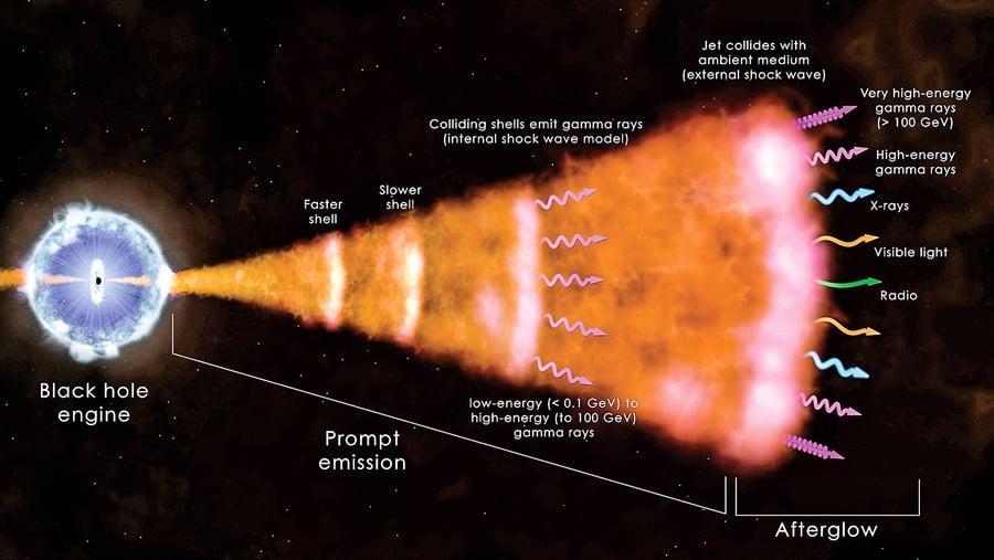 宇宙奇異星體大爆發 瞬間釋放十萬年太陽能