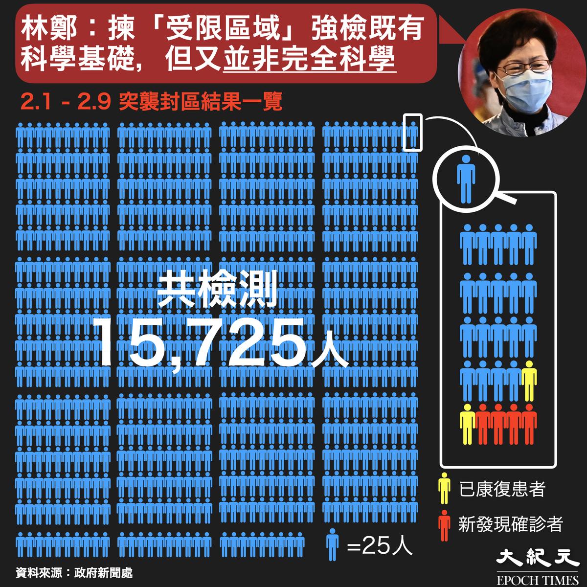香港政府新聞處資料顯示,港府9日內共檢測約15,725名市民,僅發現4宗新增確診個案。(大紀元製圖)