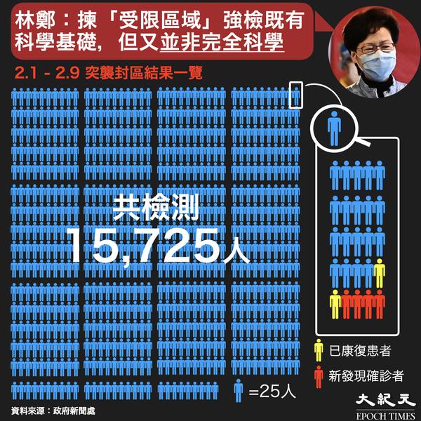 【圖片新聞】港府連續九日封區 強檢一萬五千僅四人確診