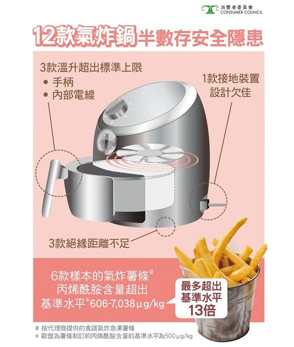 消委會:六款氣炸鍋炸薯條釋致癌物
