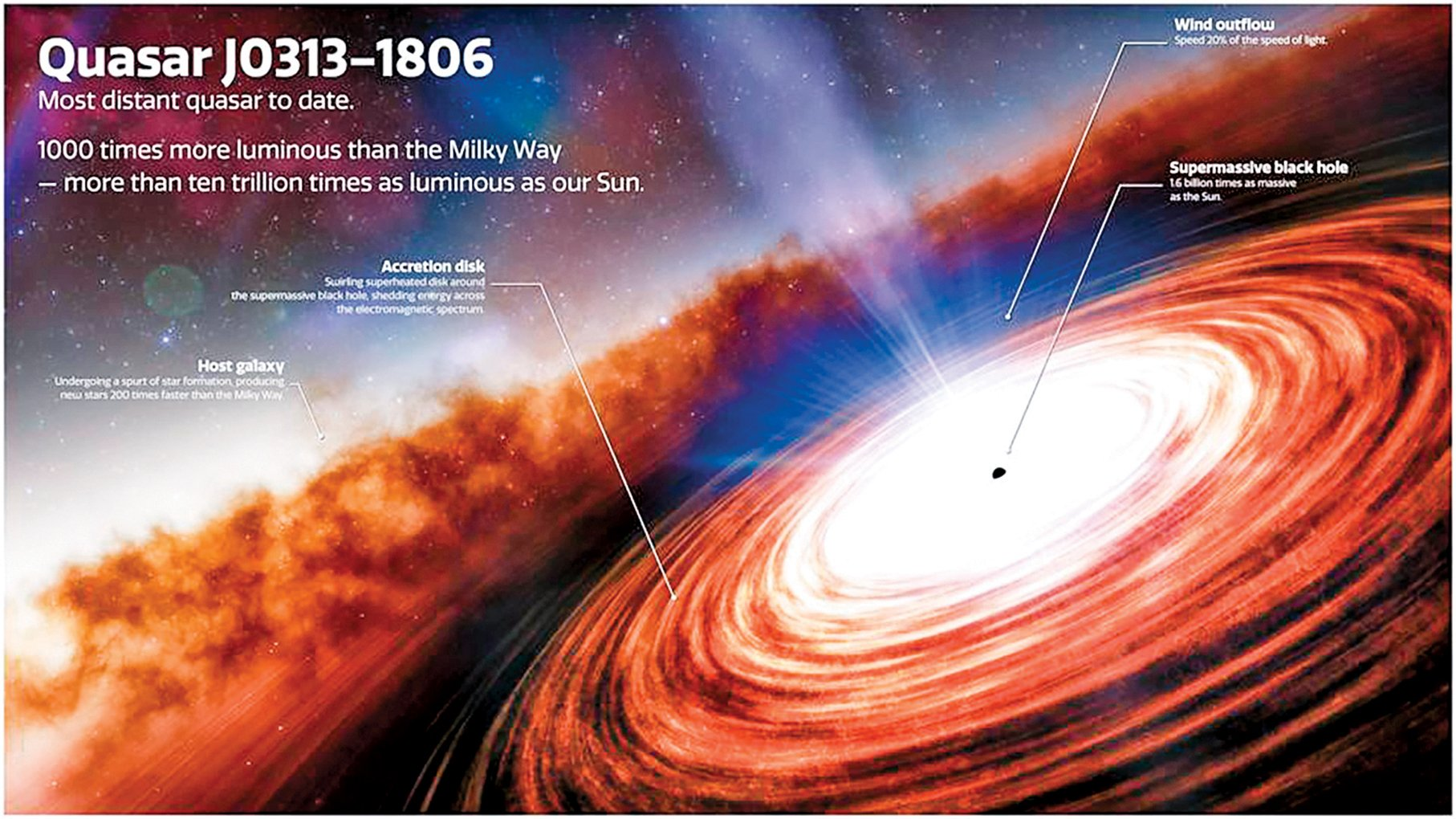 類星體 J0313-1806 藝術假想圖。其中心黑洞的質量高達太陽的 16 億倍,在距今約130 億年前已經形成。(NOIRLAB/NSF/AURA/J. DA SILVA)