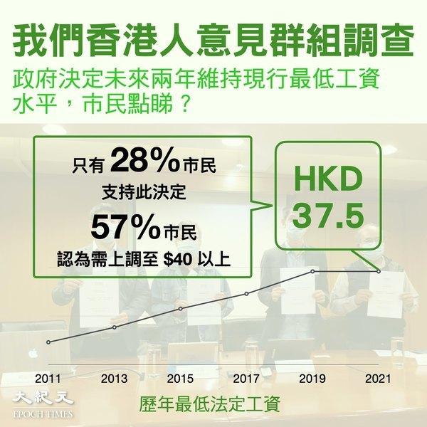 【圖片新聞】民研:僅約三成人支持凍結最低工資