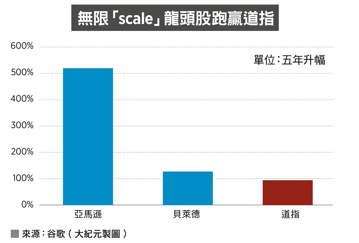 無限「scale」龍頭股跑贏道指(來源:谷歌/大紀元製圖)