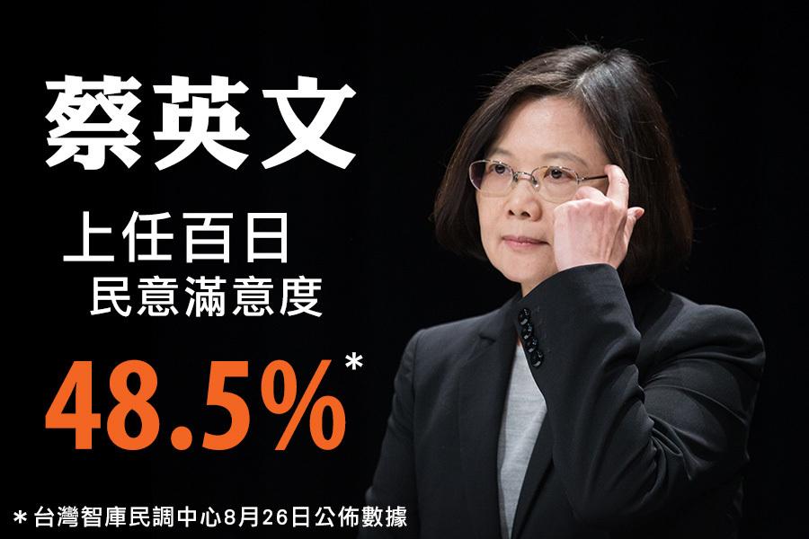 台灣智庫民調中心8月26日公佈蔡英文的百日施政表現,有48.5%的民眾表示滿意,38.4%的民眾表示不滿意。(陳柏州/大紀元)