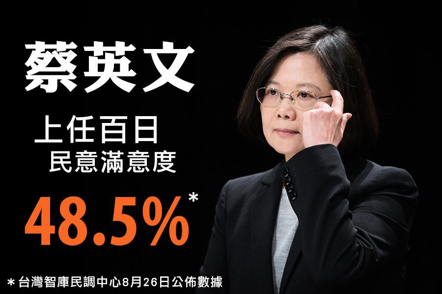 蔡英文執政百日 民調滿意度48.5%
