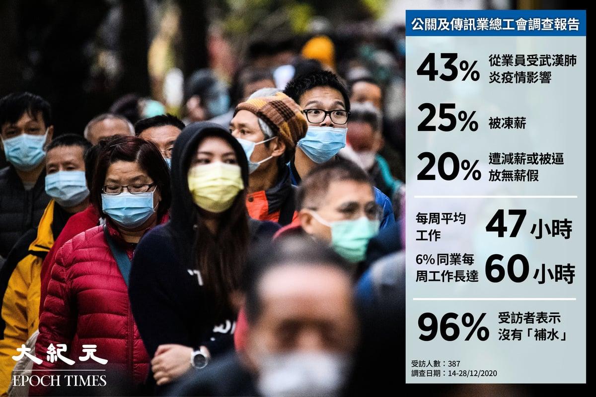 公關及傳訊業總工會昨(2月23日)公佈一項調查報告,結果顯示有43%從業員受武肺疫情影響,被逼凍薪或減薪等。(大紀元製圖)