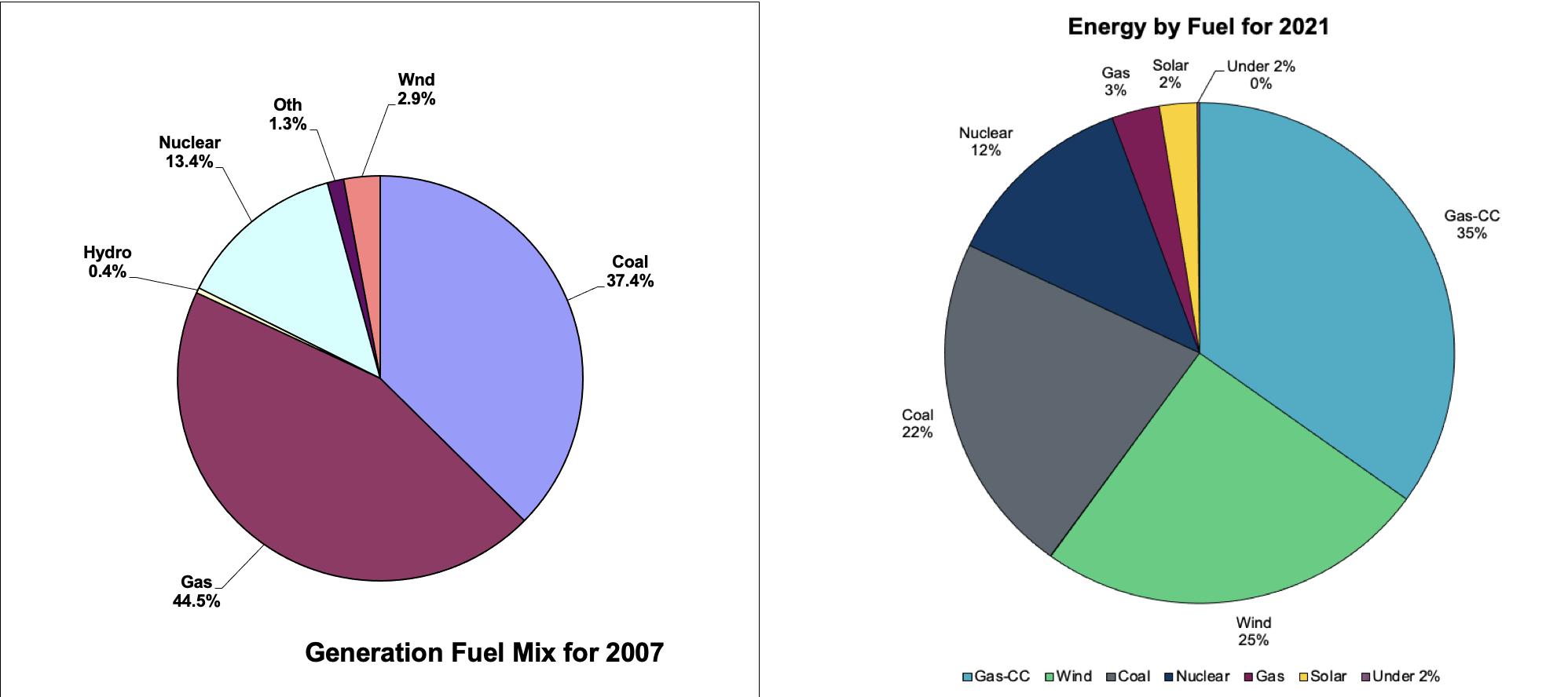 綠色能源10多年來,佔德州發電總量的比例不斷增加。2007年,風力發電佔德州電源的3%。2021年,風力發電佔德州電源的25%。(德州電力可靠性委員會官方圖,大紀元合成)