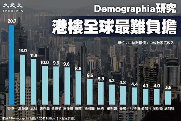 據Demographia年度全球城市樓價負擔能力報告,港樓再度成為最難負擔城市。(大紀元製圖)