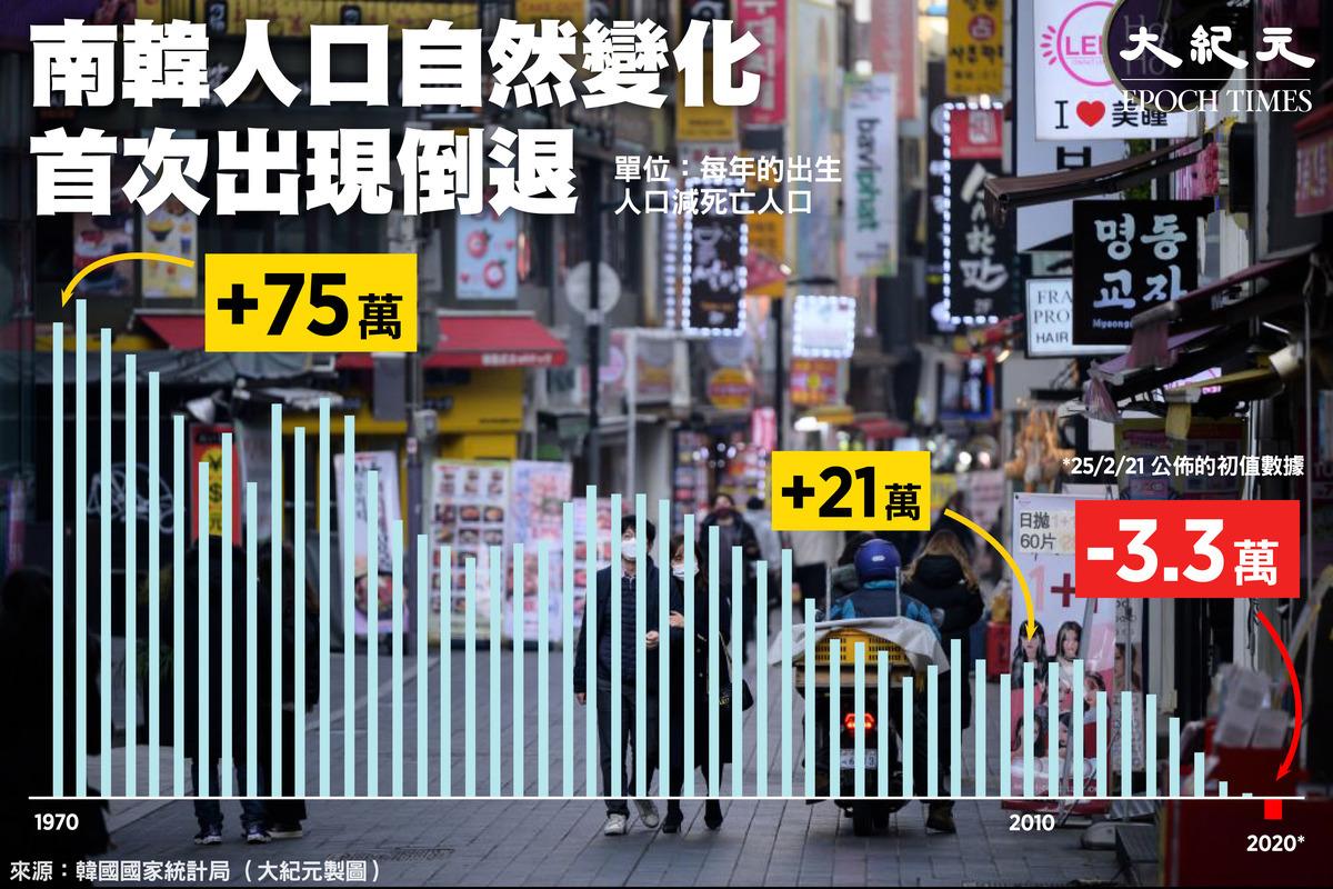 韓國昨(2月24日)公佈人口自然變化倒退3.3萬,乃自1970年來首次縮減。(大紀元製圖)