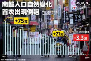 無法扭轉人口倒退 韓去年首現人口自然減少3.3萬