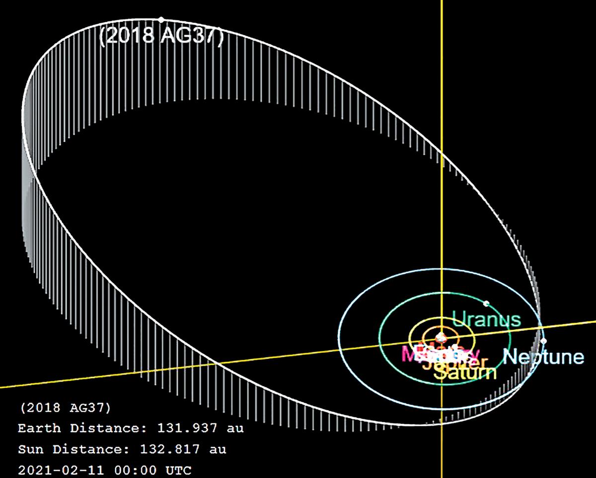 編號為 2018 AG37 的最遠行星 Farfarout 的軌道示意圖。(公有領域)