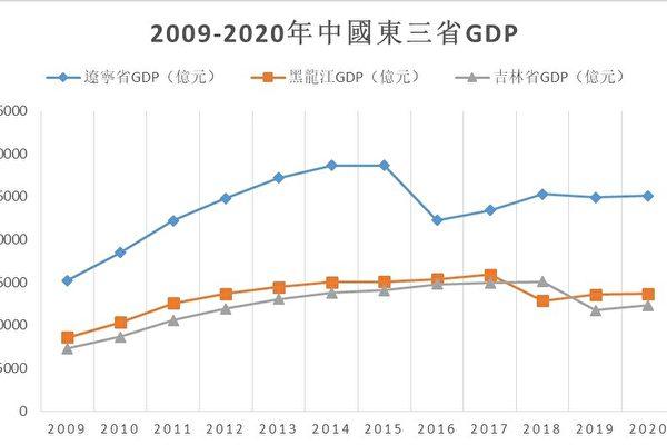 中共兩會會期壓縮 去年消失的GDP將復出?