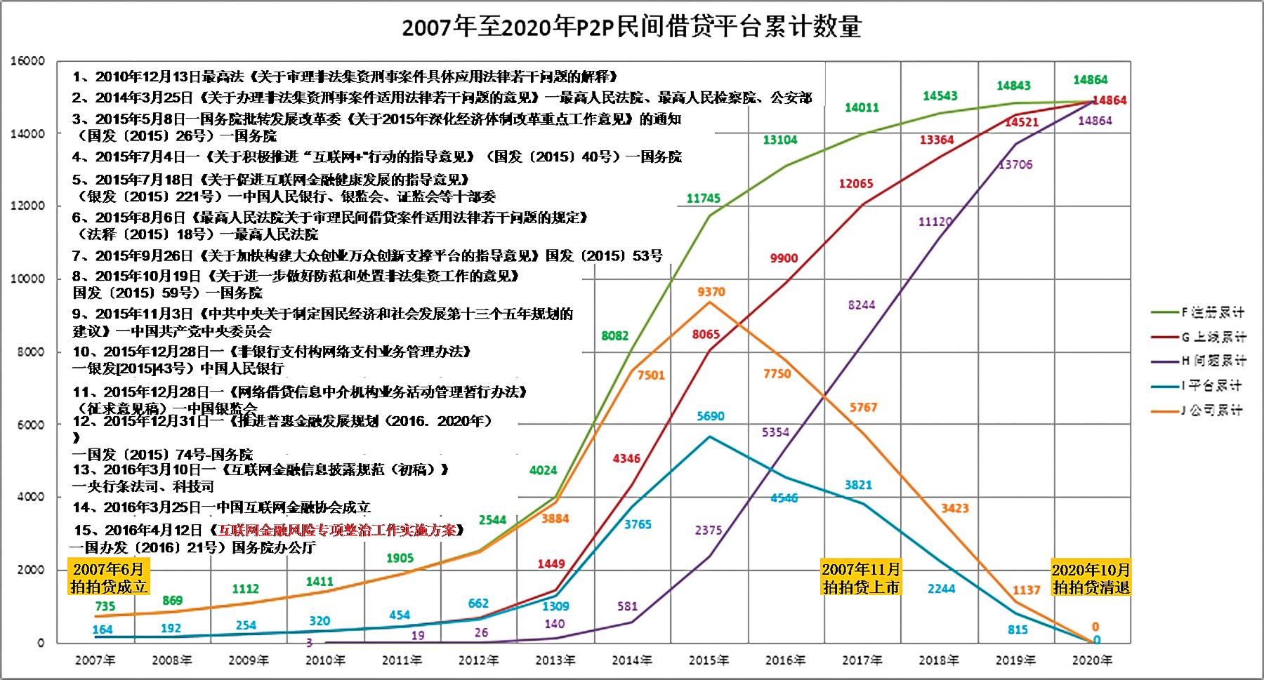P2P平台累計數量VS同期中共出台法規政策曲線圖。(大紀元製圖/數據來源:中國各網貸門戶網站)