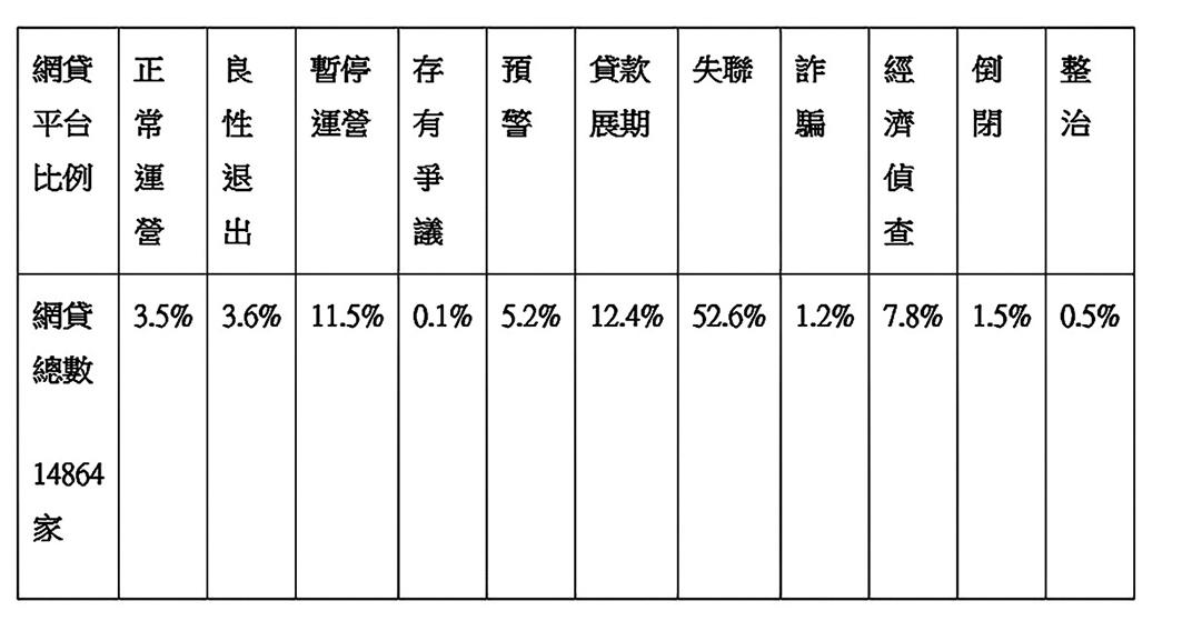 中國網貸平台經營狀況統計。(數據來源:中國網貸各門戶網站/大紀元製表)