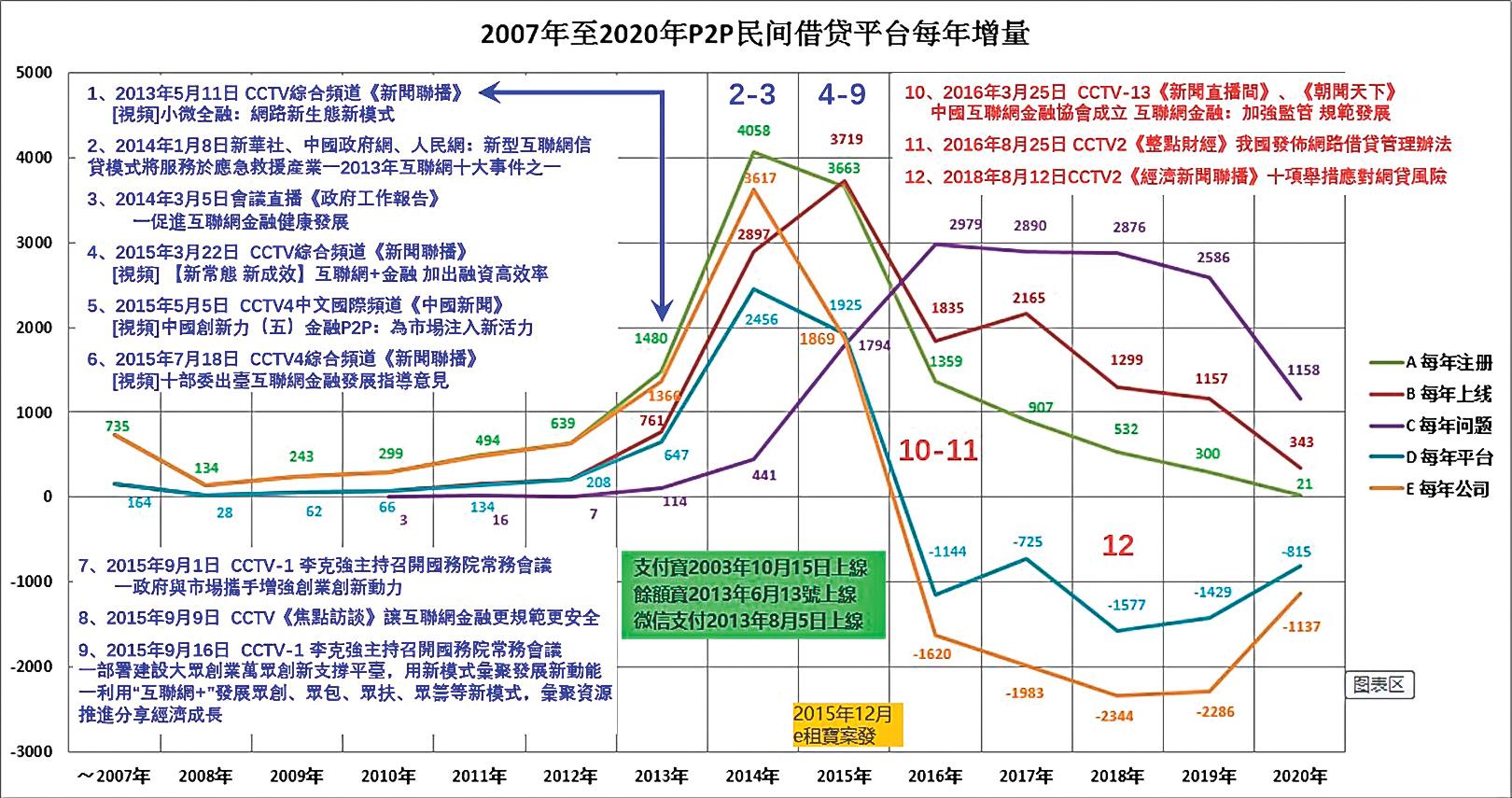 P2P平台年增量VS同期中共政策宣傳。(大紀元製圖/數據來源:中國各網貸門戶網站)