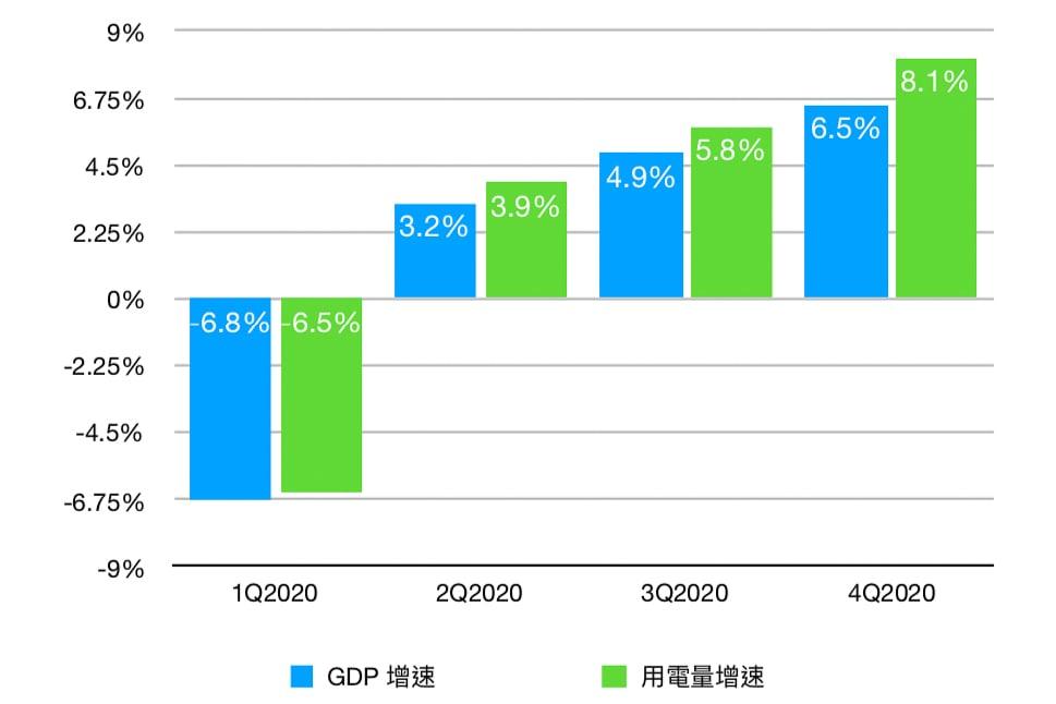 圖1. GDP增速與用電量增速(大紀元製圖)