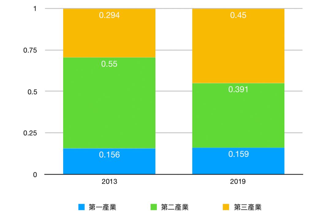 圖3. 烏蘭察布產業增加值佔GDP比重(大紀元製圖)