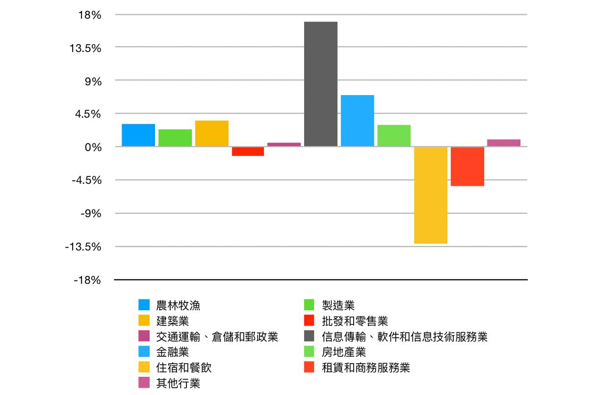 圖4. 2020年GDP增速(大紀元製圖)