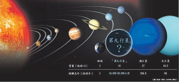 第九大行星身份再掀熱議