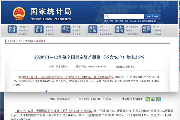 中國GDP失真?! 投資與消費增率遭浮報篡改