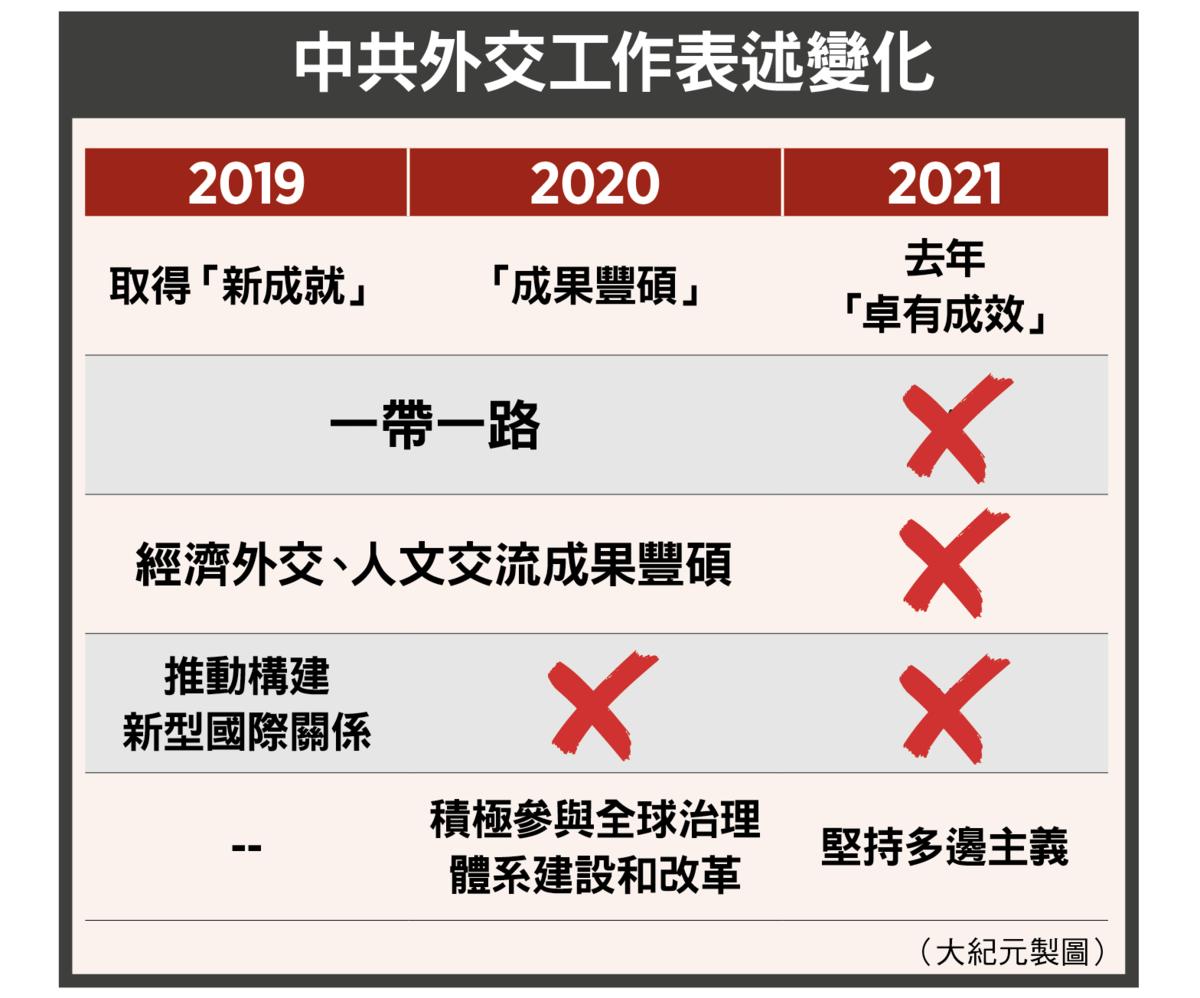 中共外交工作表述變化(大紀元製圖)