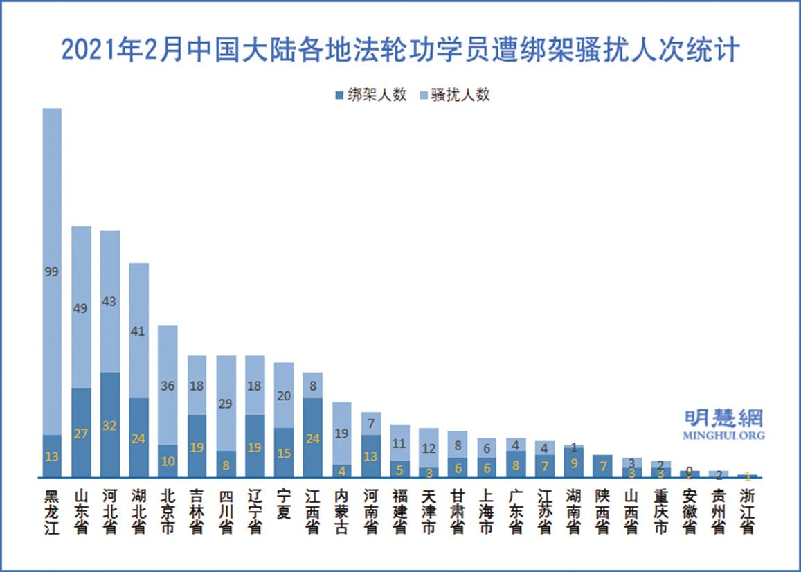 2021年2月中國大陸各地法輪功學員遭綁架騷擾人次統計圖。(明慧網)