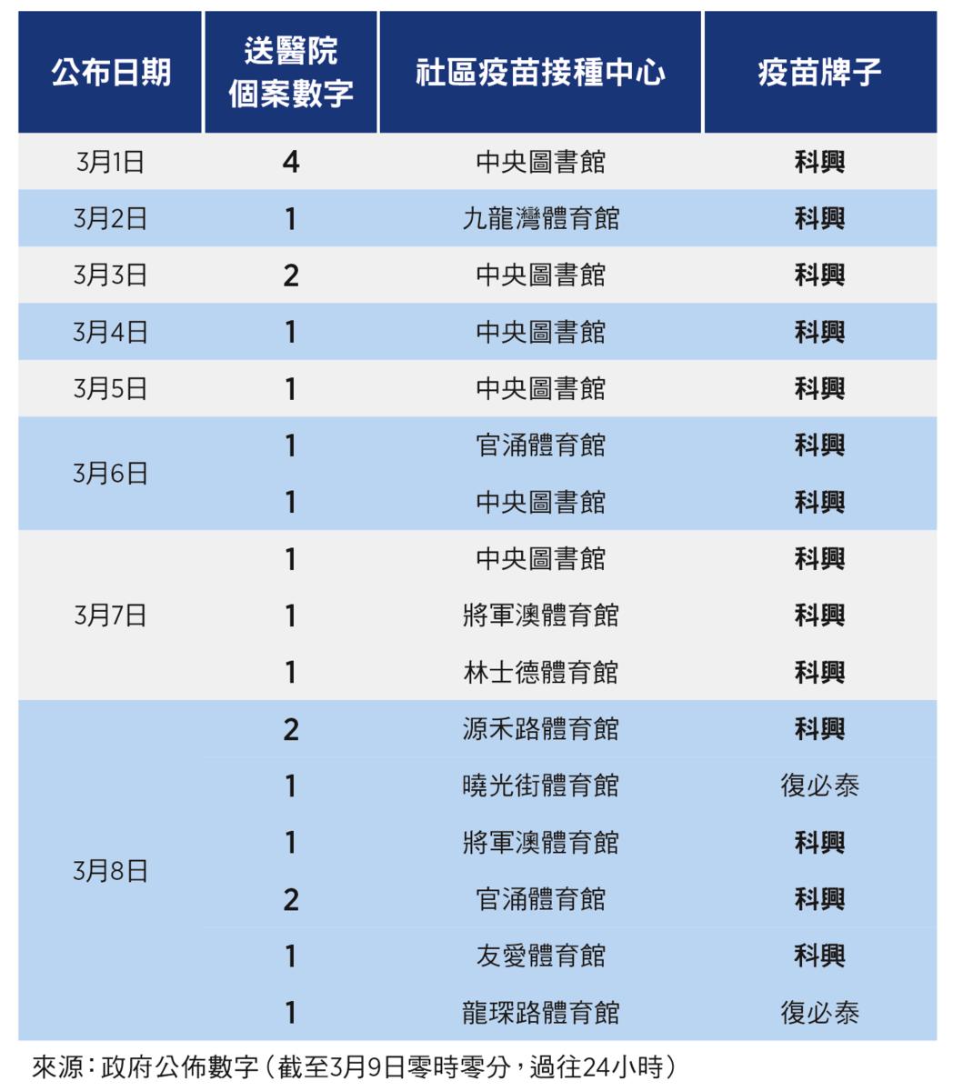 3月1日至3月8日注射疫苗後送醫院個案數字。(大紀元製圖)