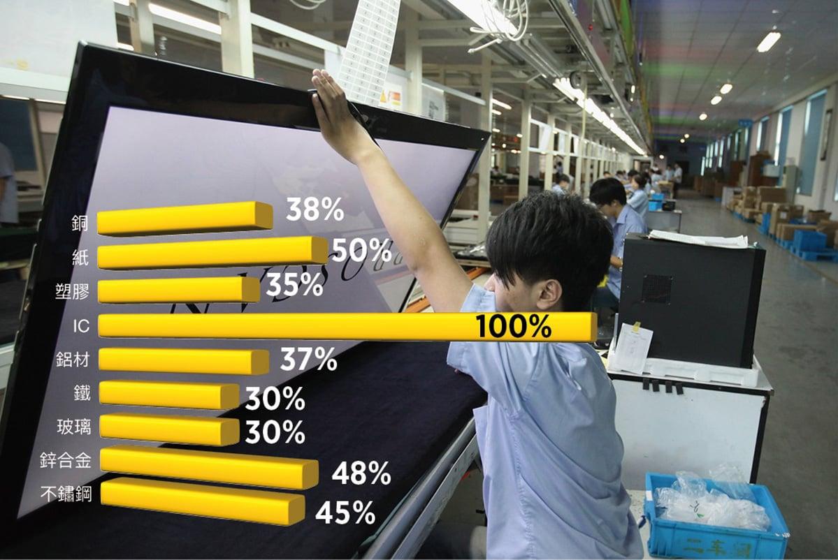 由於原料價格上漲,中國的消費家電價格上漲。圖為武漢一家電視機製造廠。(Photo by Feng Li/Getty Images 及大紀元合成圖)