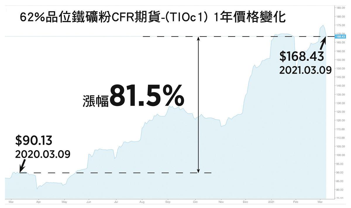 62% 品位鐵礦粉 CFR 期貨 -(TIOc1) 1 年價格變化。( 大紀元製圖 )