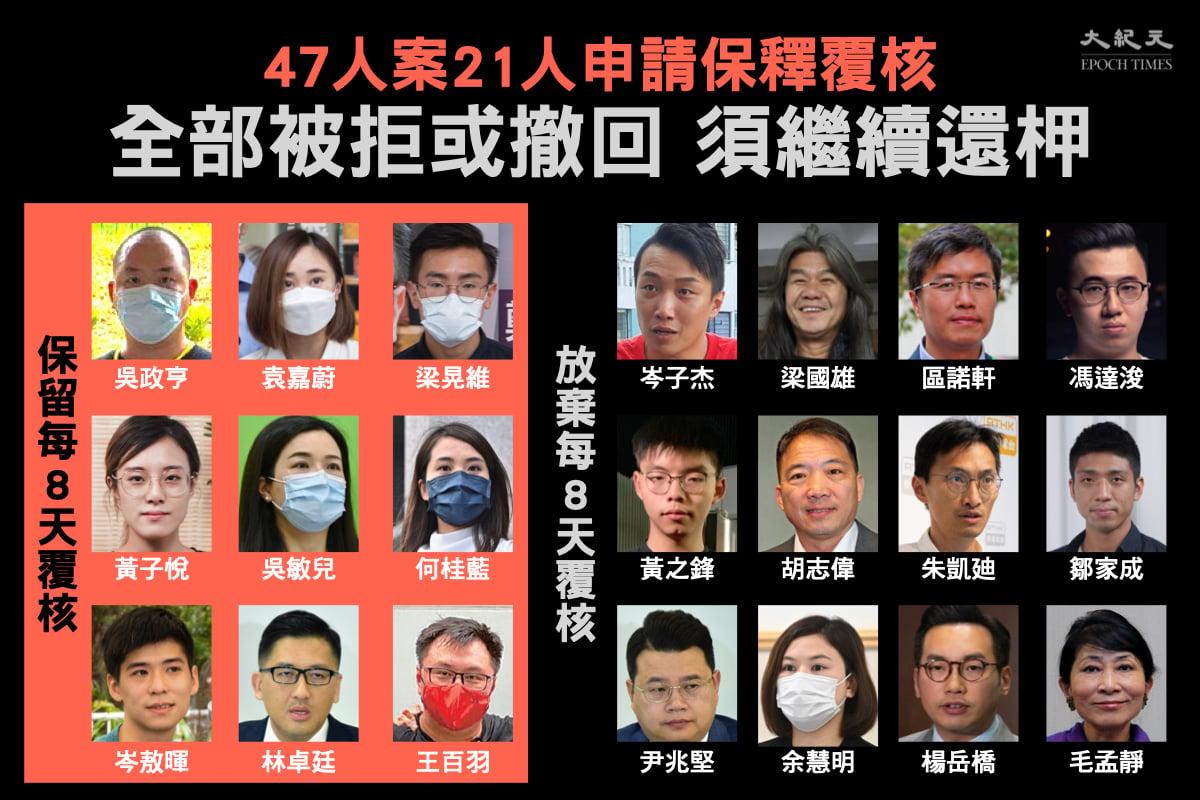 47名民主派人士案件當中,有21人行使每8天申請保釋覆核的權利,今天法庭處理申請,全部人被拒或放棄今天的保釋申請。(大紀元製圖)