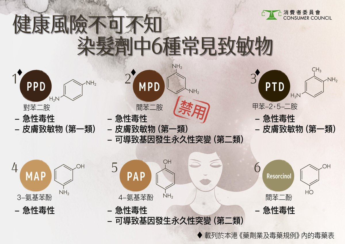 染髮劑中6種常見致敏物。(消委會提供)