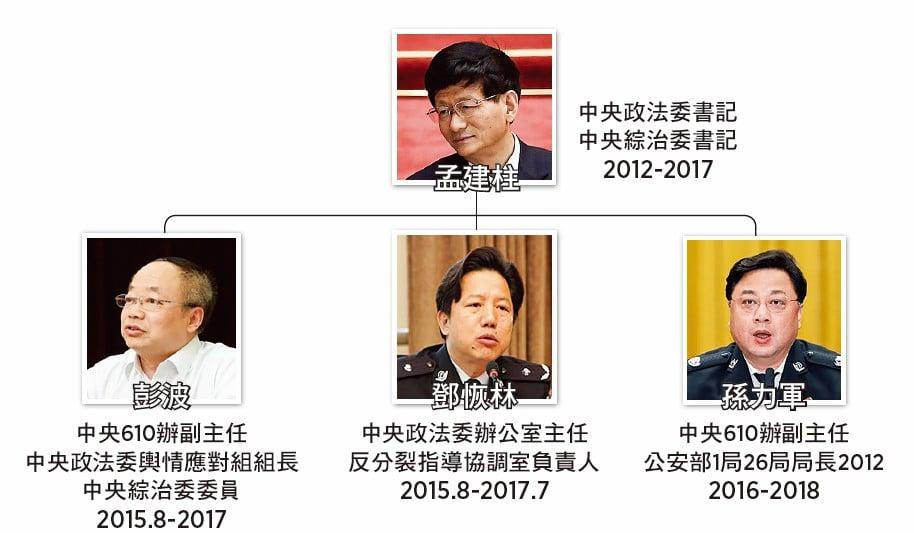 彭波與去年落馬的鄧恢林(原重慶市副市長兼公安局局長)及孫力軍(原公安部副部長)都曾在中央政法委共事。三人均是孟建柱的重要跟班。(大紀元製圖,網絡圖片/AFP)
