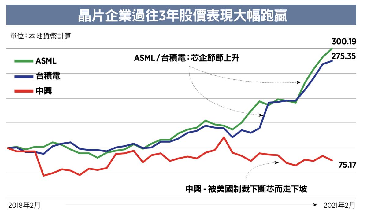 晶片企業過往3年股價表現大幅跑贏。(大紀元製圖)