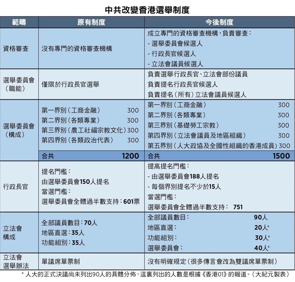中共改變香港選舉制度一覽表(大紀元製圖)