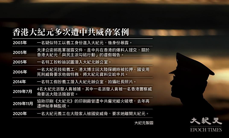 香港大紀元多次遭中共威脅案例。(大紀元製圖)