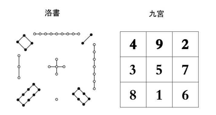 洛書用圈、點及其數目表示九個數。這九個數依次排列起來,就得到一個數字方陣。(大紀元製圖)