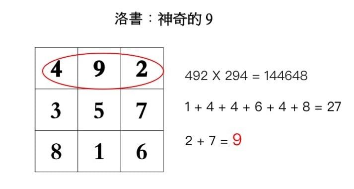 例一,第一橫排的三位數字。(大紀元製圖)