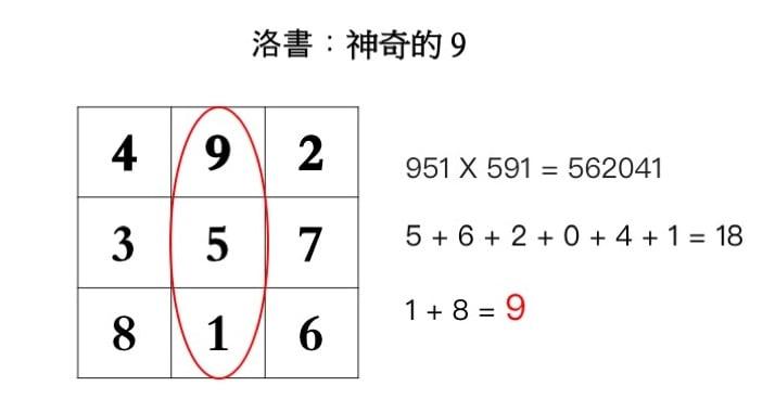 例二,第二豎排的三位數字。(大紀元製圖)