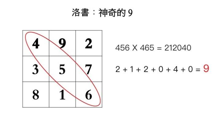 例三,斜排的三位數字。(大紀元製圖)