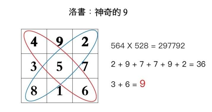 任意兩排數字中,隨機三位數相乘,其結果的眾數和為9。(大紀元製圖)